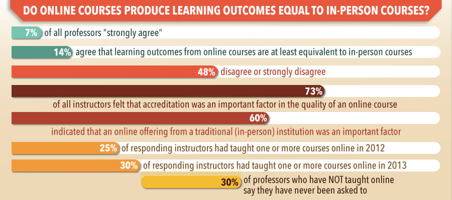 Are-Online-Degrees-Gaining-Credibility4