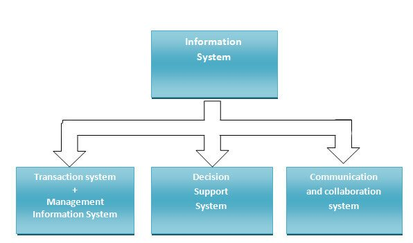 infomation systems