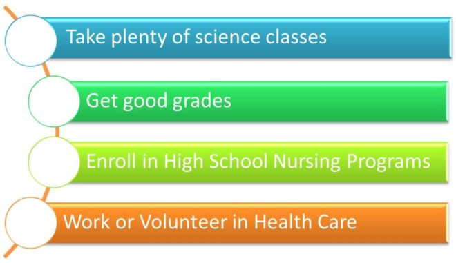 Ways to prepare for a nursing degree in high school