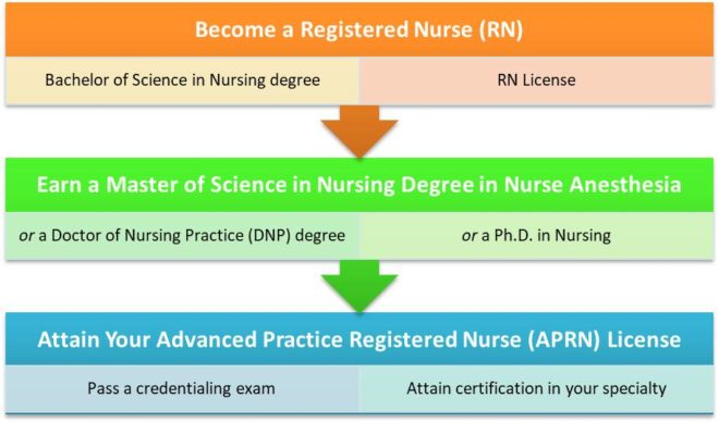 The Path to a Career as a Nurse Anesthetist