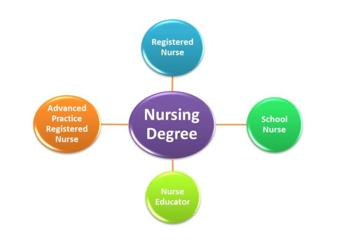 Types of Jobs You Can Get With a Nursing Degree
