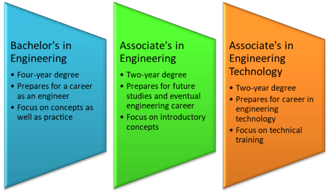 What Is the Difference Between an Associate's Degree in Engineering and a Bachelor's Degree in Engineering?
