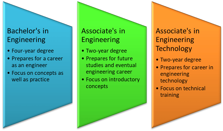 What Is The Difference Between An Associate S Degree In