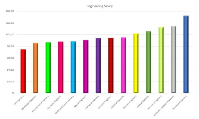 Engineering salaries by discipline