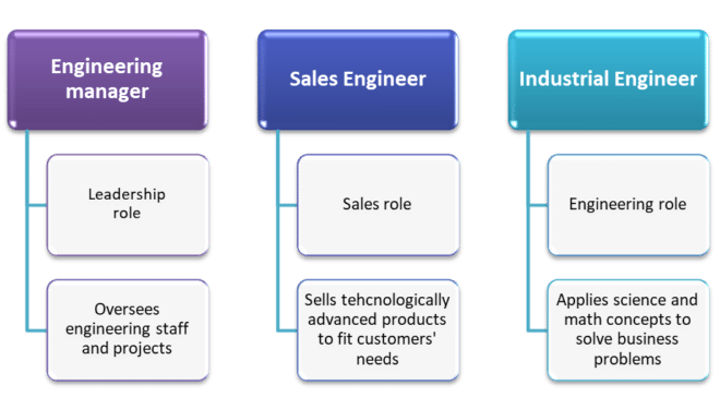 Business jobs you can get with an engineering degree