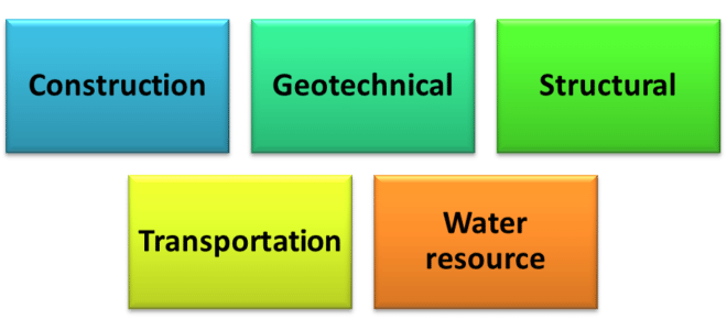 Areas of specialization in civil engineering