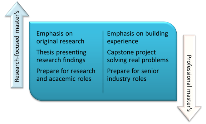 Research-focus vs. professional master's degree in engineering
