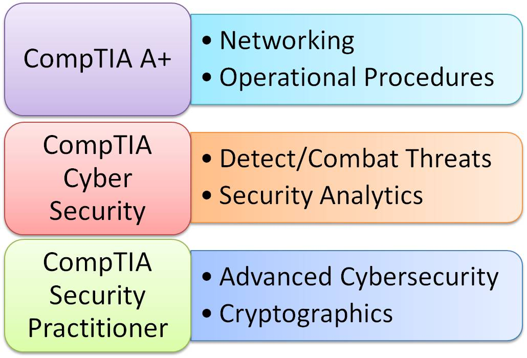 What Certifications Will Complement My Cyber Security Degree