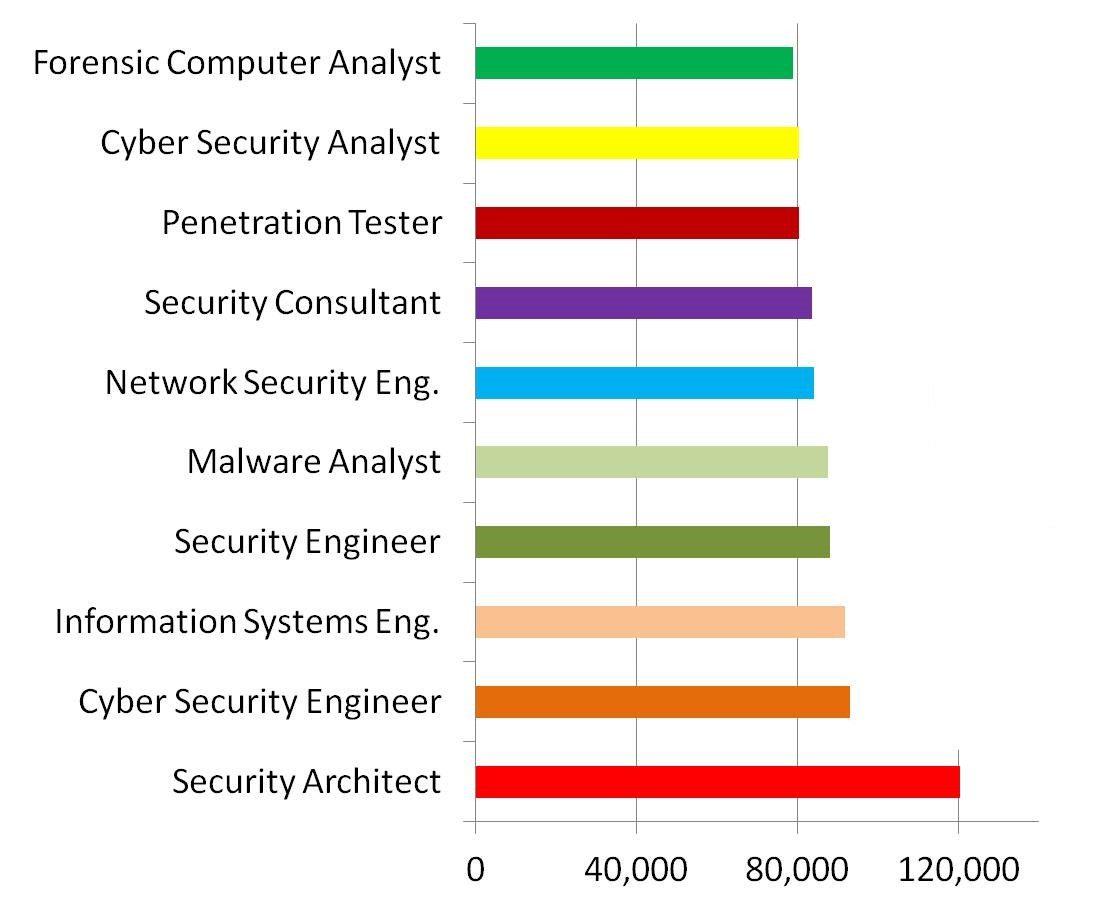 cyber salary 1