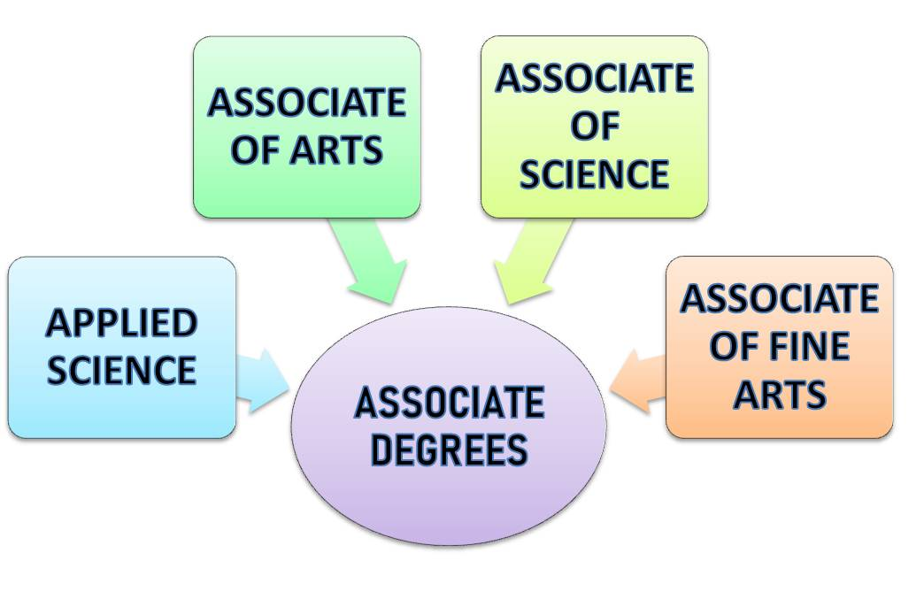 ASSOCIATE DEGREES