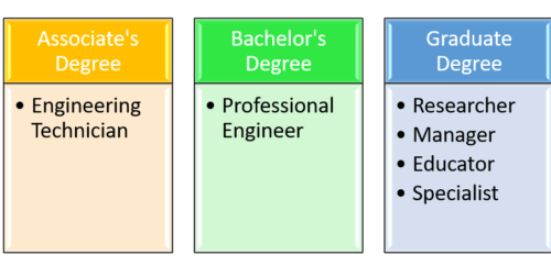 Engineering Jobs by Degree Level