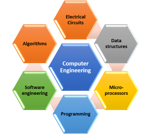What Classes Will I Have to Take for a Degree in Computer Engineering Graphic e1529437622649
