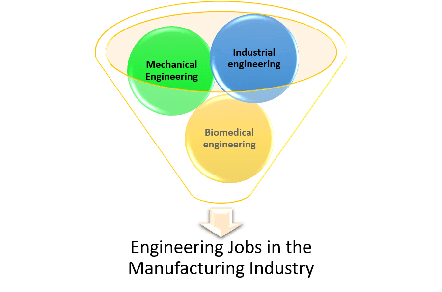 What Degrees Do Engineers With a Job in Manufacturing Have Graphic