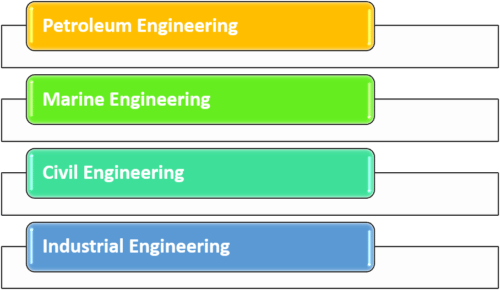 Engineering Disciplines With the Best Job Outlook