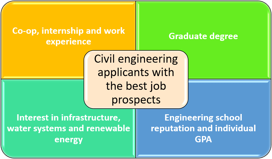 What Should You Know When You Interview for a Job With a Degree in Civil Engineering Graphic