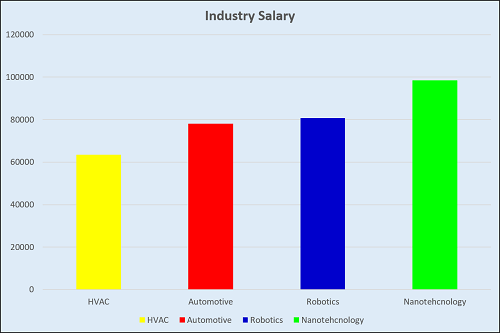 What Are the Highest Paying Jobs With a Degree in Mechanical Engineering?
