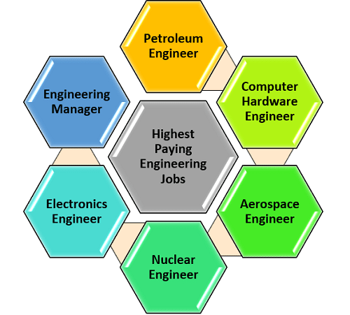 What Are the Highest Paying Jobs in Engineering?