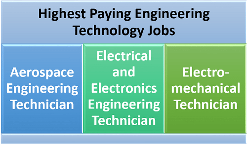 What Are the Highest Paying Jobs in Engineering Technology?