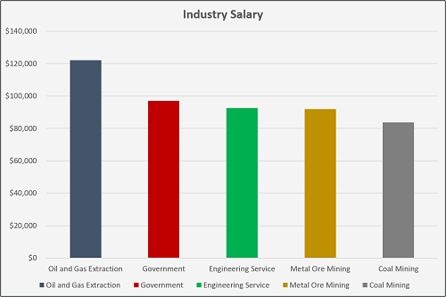 What Are the Highest Paying Jobs with a Degree in Mining and Geological Engineering?