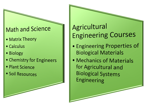 What Classes Will I Have to Take for a Degree in Agricultural Engineering?
