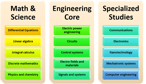 What Classes Will I Have to Take for a Degree in Electrical Engineering?