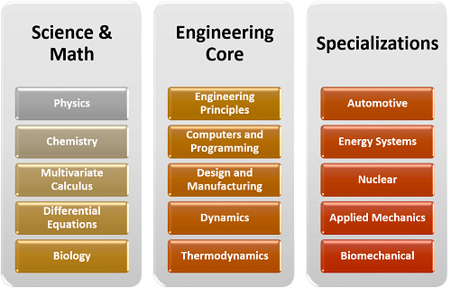 What Classes Will I Have to Take for a Degree in Mechanical Engineering?