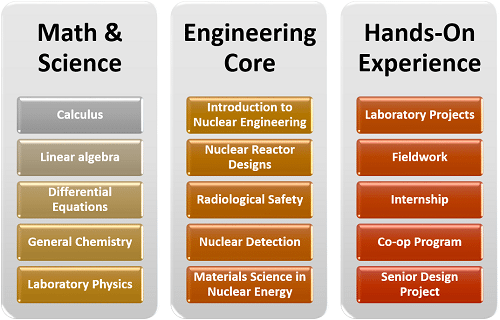 What Classes Will I Have to Take for a Degree in Nuclear Engineering?