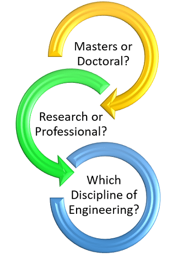What Is the Demand for a Graduate Degree in Engineering?