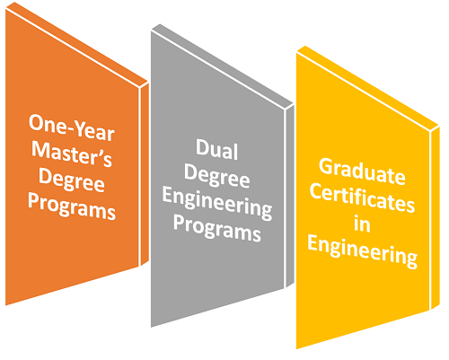 What Is the Fastest School for a Master's Degree in Engineering?