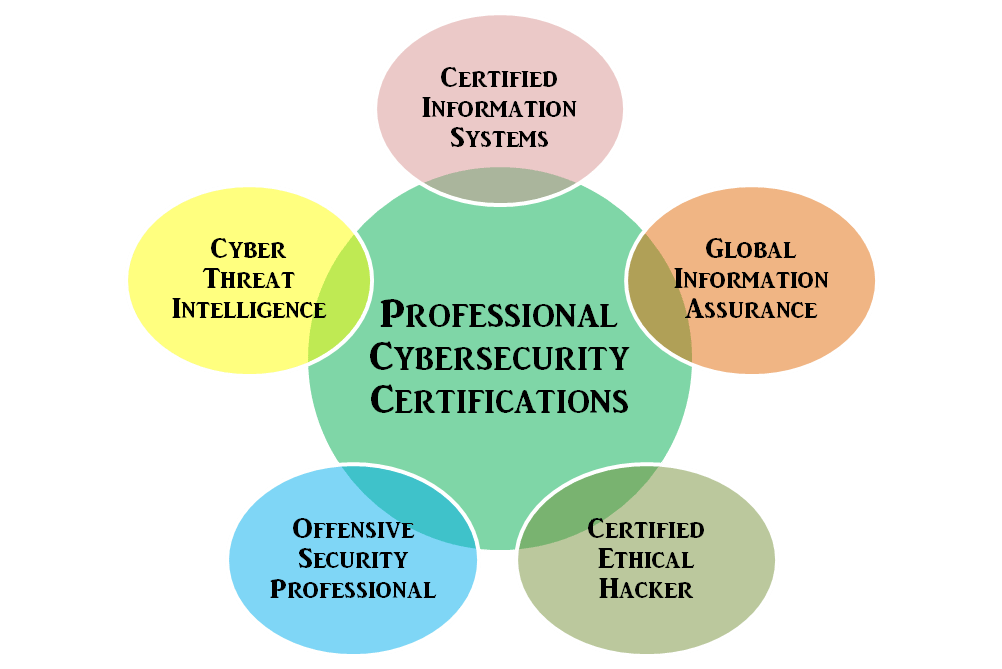 What Are The Best Certifications To Add To My Degree In