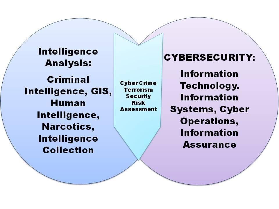cyber venn 3