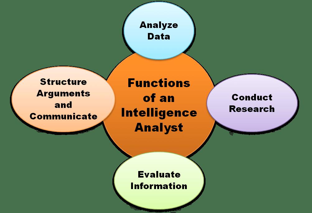 intell analyst venn 1