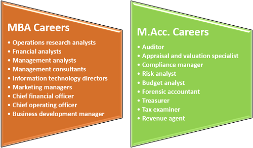 Career Differences Between MBA and Master of Accounting Degree