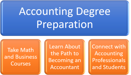 Prepare for an Accounting Degree While in High School
