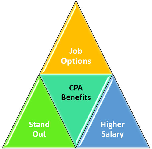 Benefits of a CPA License