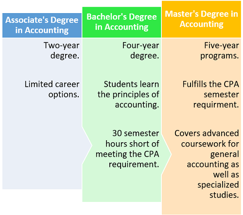 Comparison of Degrees in Accounting
