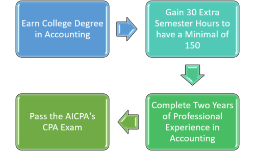 Process of becoming a CPA