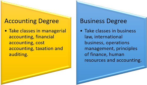 Curriculum Differences Between an Accounting Degree and a Business Degree