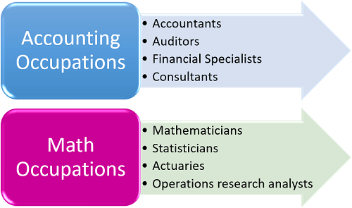 Career Opportunities for Accounting and Math Degrees