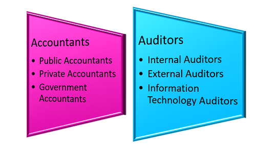 Career Opportunities for Accounting and Auditing Degrees