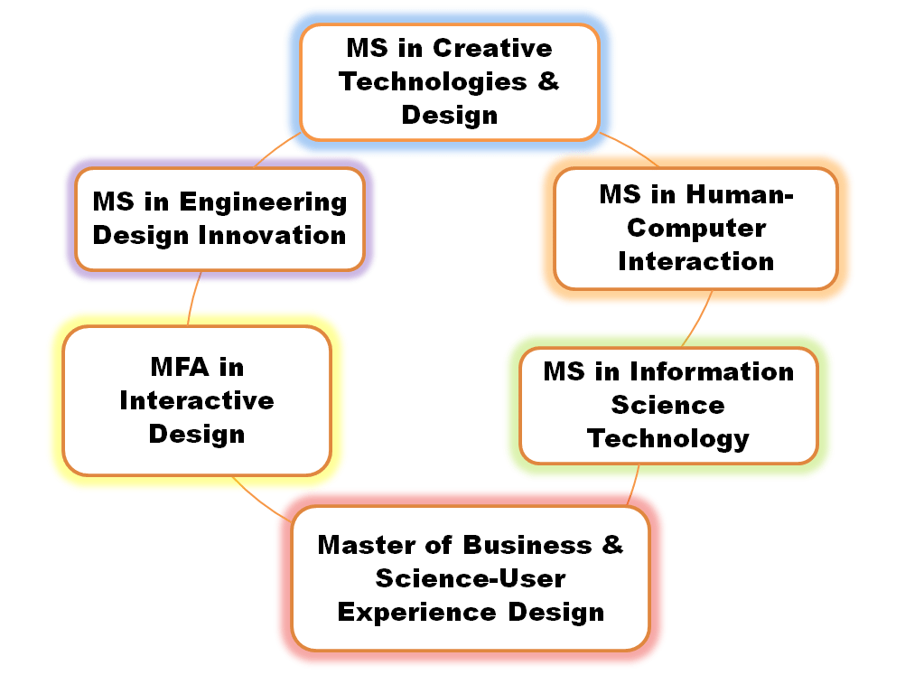 What Classes Will I Take With A Master S Degree In Interaction Design