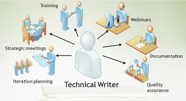 technical writer flickr
