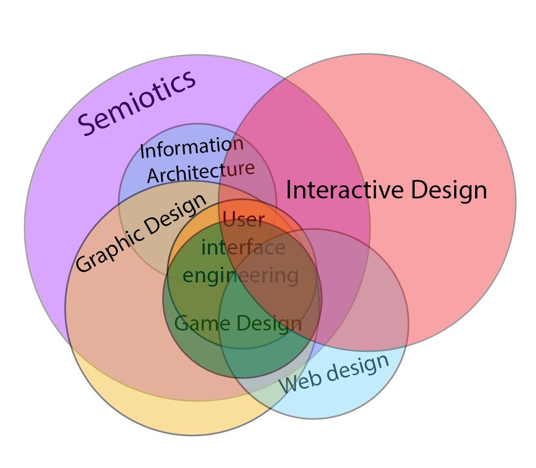 Interactive design wiki