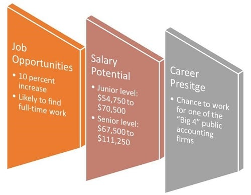 What Are the Benefits of Pursuing a Degree in Accounting