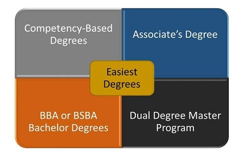 What Are the Easiest Degrees to Get in Accounting - Graphic