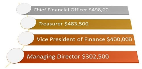 What Are the Highest Paying Jobs With a Master's Degree in Accounting