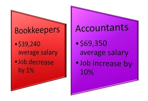What Is the Difference Between an Accountant and a Bookkeeper Graphic