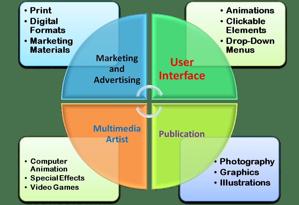 graphic design smart