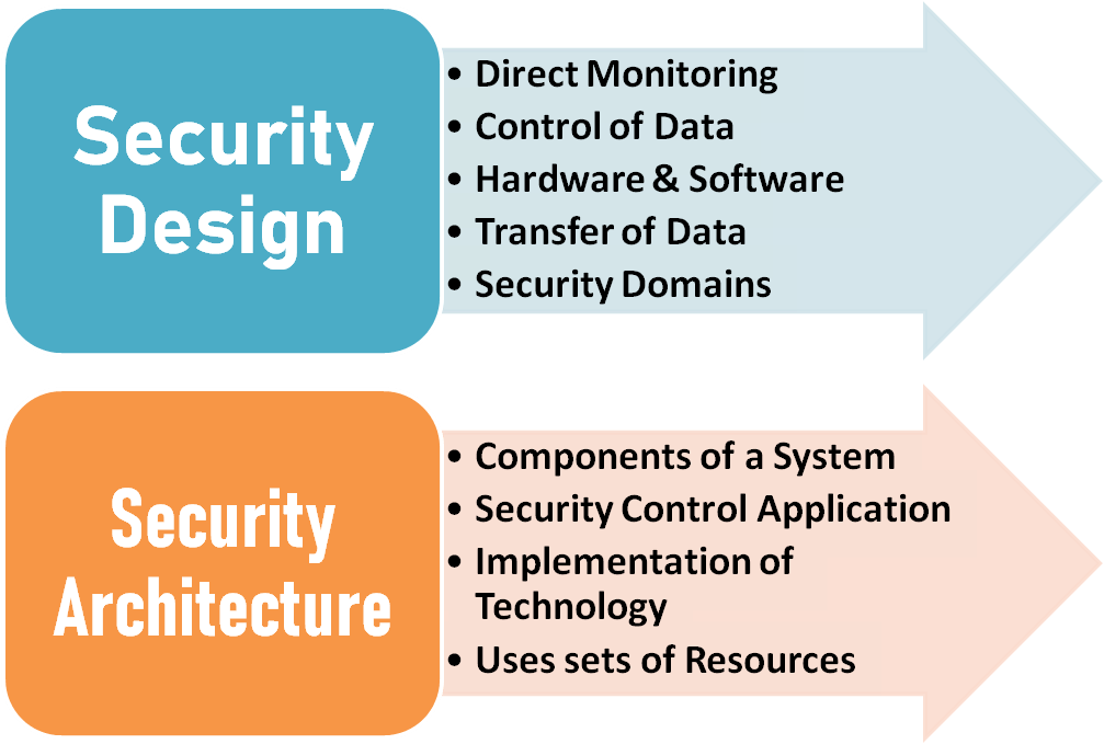 security design smart