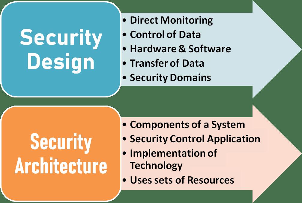 security design smart